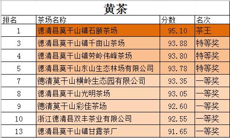 德清县第十二届莫干黄芽茶王赛榜单出炉